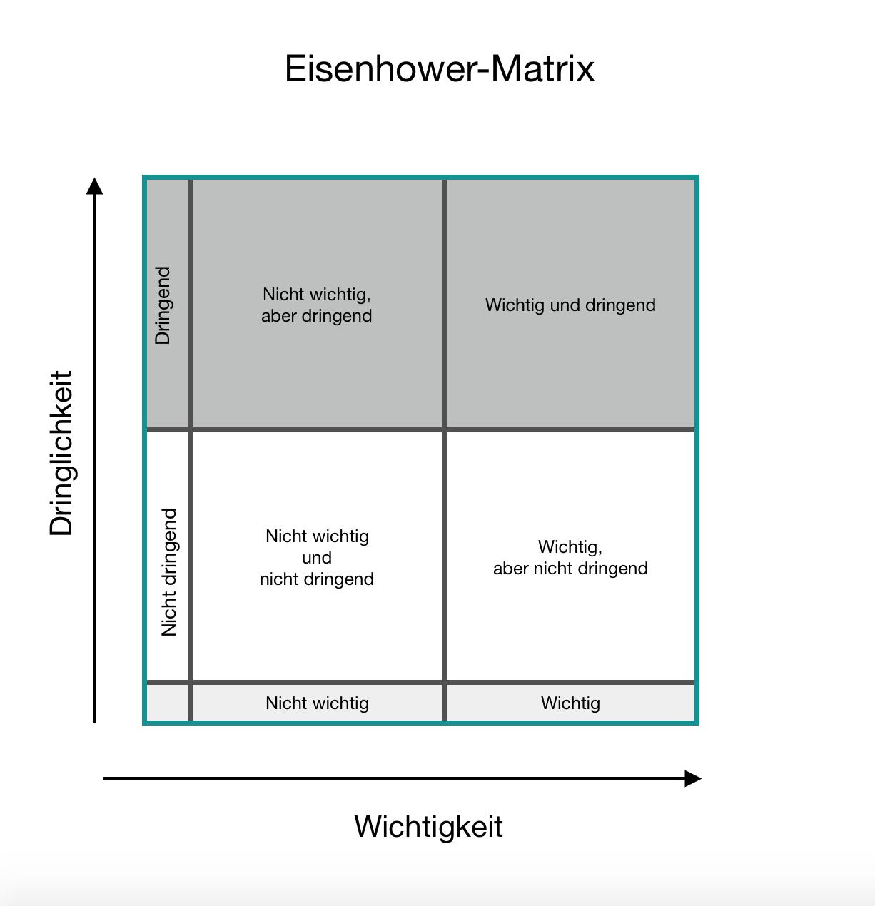 Eisenhower-Matrix, Familienleben entspannter gestalten, Abenteuer Familienleben